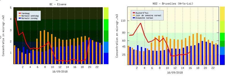 pokles koncentrace černého uhlíku na grafu vlevo a NO2 na grafu vpravo